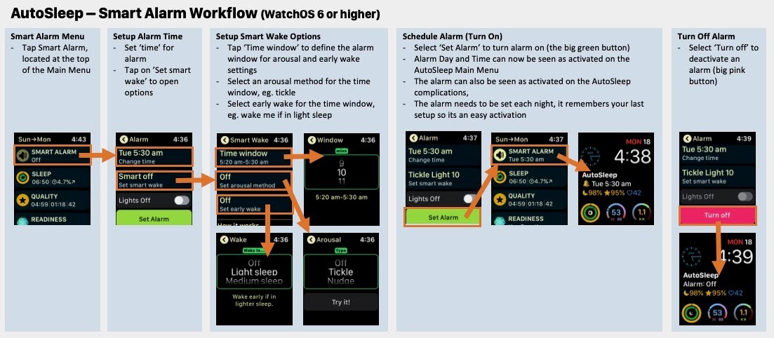 Smart Alarm Chart
